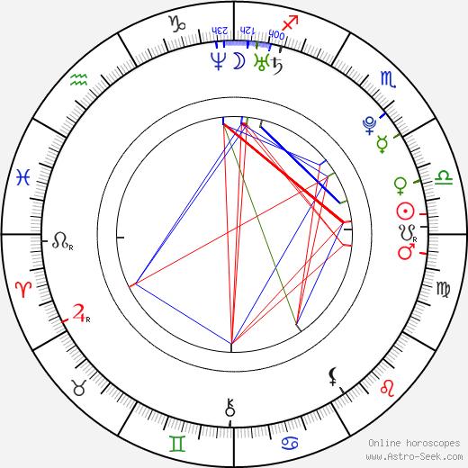 David Del Rio день рождения гороскоп, David Del Rio Натальная карта онлайн