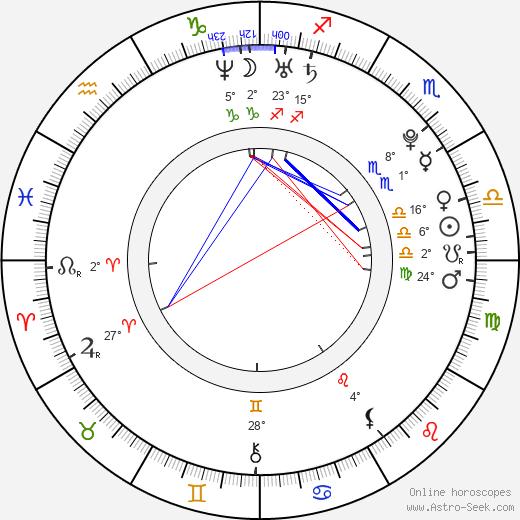 Elanne Kwong birth chart, biography, wikipedia 2020, 2021