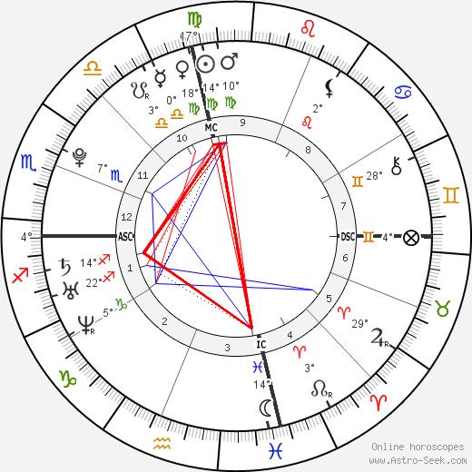 Evan Rachel Wood tema natale, biography, Biografia da Wikipedia 2019, 2020