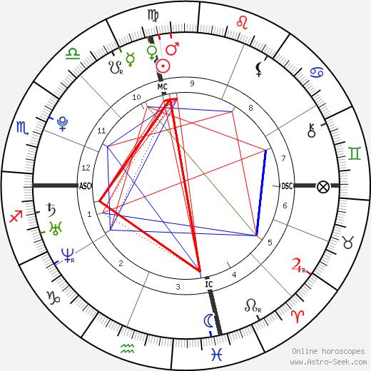 Evan Rachel Wood tema natale, oroscopo, Evan Rachel Wood oroscopi gratuiti, astrologia