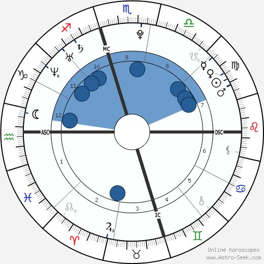 Garrett Sherrill wikipedia, horoscope, astrology, instagram