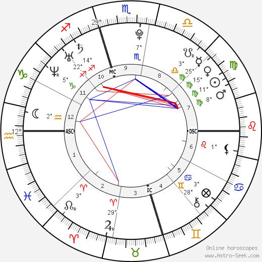 Garrett Sherrill birth chart, biography, wikipedia 2019, 2020