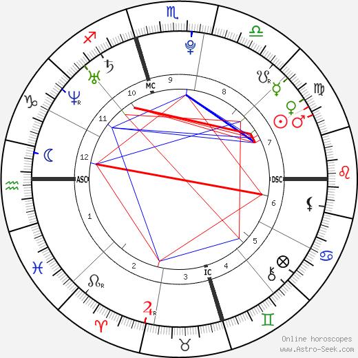 Garrett Sherrill birth chart, Garrett Sherrill astro natal horoscope, astrology