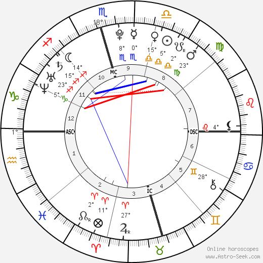 Hilary Duff birth chart, biography, wikipedia 2018, 2019