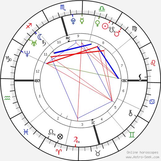 Hilary Duff astro natal birth chart, Hilary Duff horoscope, astrology