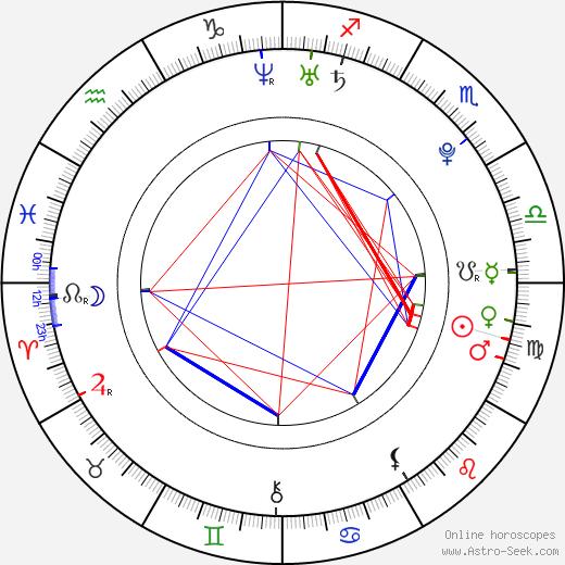 Ir-u Kang birth chart, Ir-u Kang astro natal horoscope, astrology