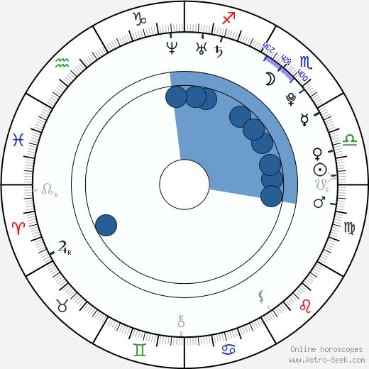 Kim wikipedia, horoscope, astrology, instagram