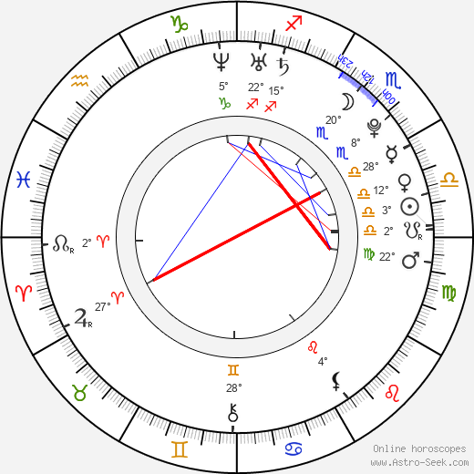 Kim birth chart, biography, wikipedia 2019, 2020