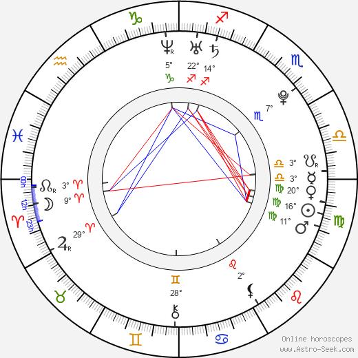 Josh Herdman birth chart, biography, wikipedia 2020, 2021