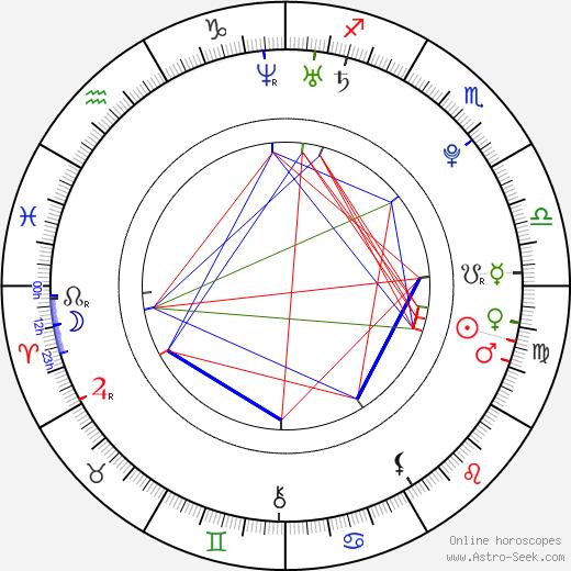 Josh Herdman birth chart, Josh Herdman astro natal horoscope, astrology