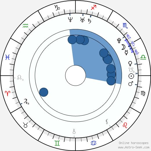 Kamila Hájková wikipedia, horoscope, astrology, instagram