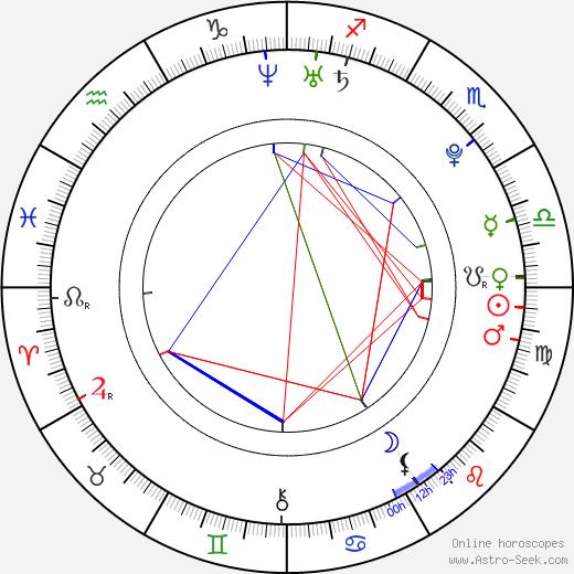 Margarita Muñoz день рождения гороскоп, Margarita Muñoz Натальная карта онлайн
