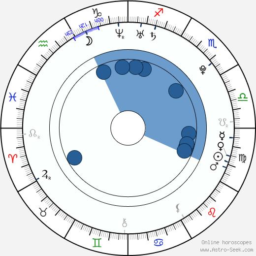 Maryna Linchuk wikipedia, horoscope, astrology, instagram