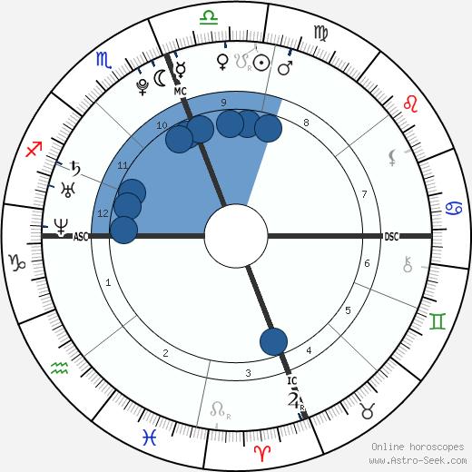 Matthew Chapman wikipedia, horoscope, astrology, instagram