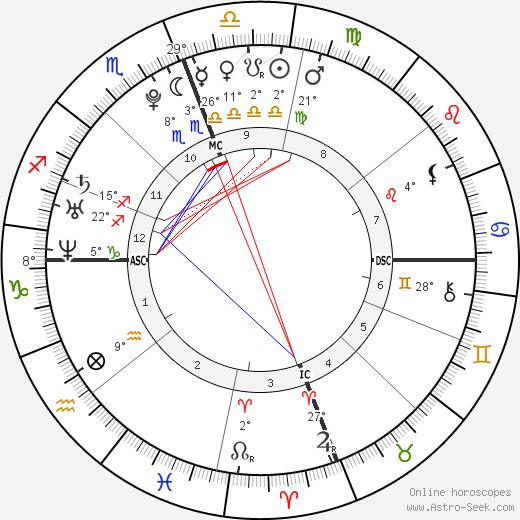 Matthew Chapman birth chart, biography, wikipedia 2019, 2020