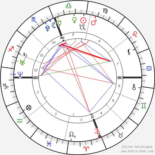 Matthew Chapman astro natal birth chart, Matthew Chapman horoscope, astrology