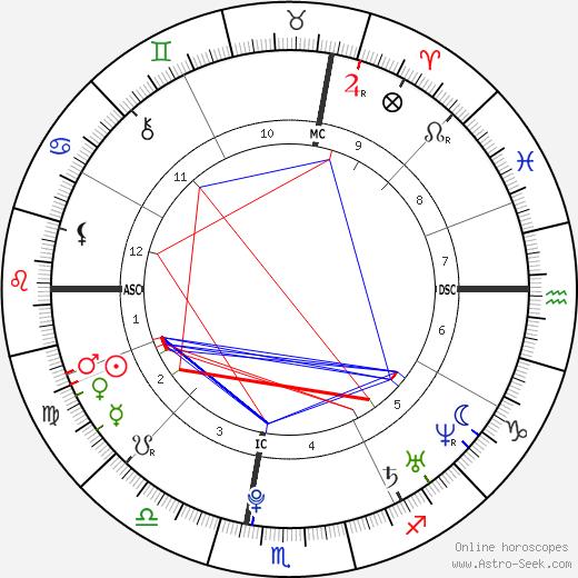 Meghan Duggan день рождения гороскоп, Meghan Duggan Натальная карта онлайн