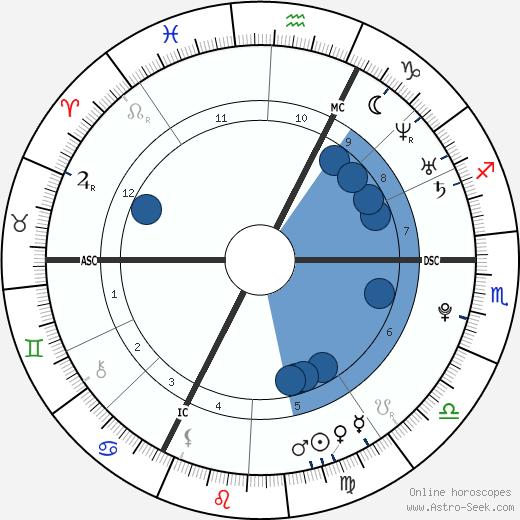 Michaël D'Almeida wikipedia, horoscope, astrology, instagram