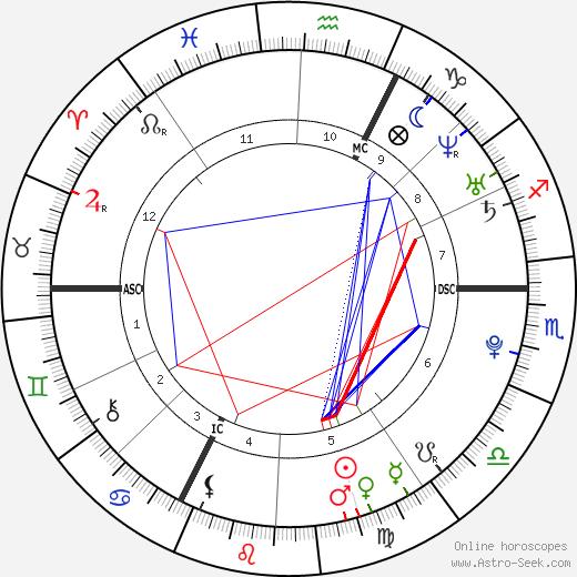 Michaël D'Almeida tema natale, oroscopo, Michaël D'Almeida oroscopi gratuiti, astrologia