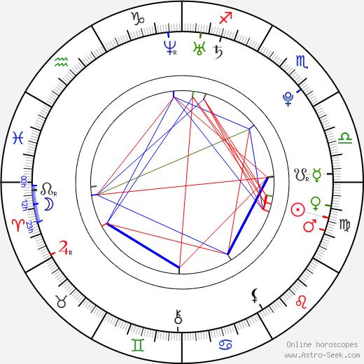 Милан Станкович Milan Stanković день рождения гороскоп, Milan Stanković Натальная карта онлайн