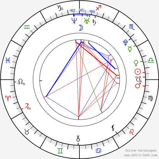 Nicholas Pappone день рождения гороскоп, Nicholas Pappone Натальная карта онлайн