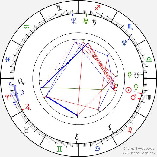 Nicole Aniston день рождения гороскоп, Nicole Aniston Натальная карта онлайн