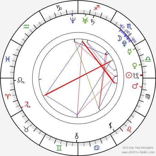 Rosie Munter день рождения гороскоп, Rosie Munter Натальная карта онлайн