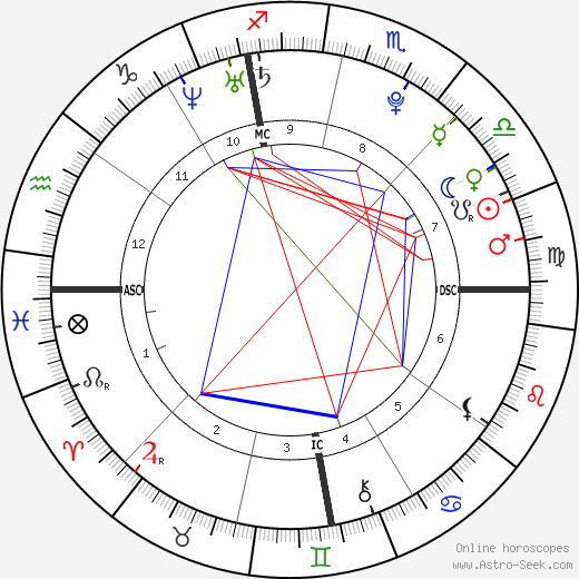 Sean Timothy McEnroe день рождения гороскоп, Sean Timothy McEnroe Натальная карта онлайн