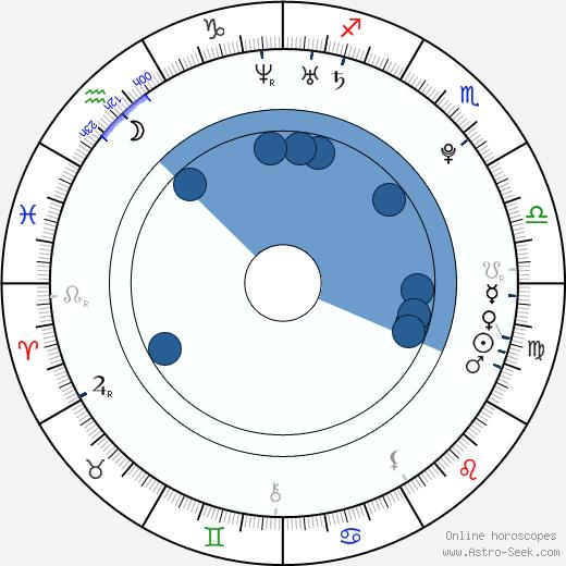 Silvestre Rasuk wikipedia, horoscope, astrology, instagram