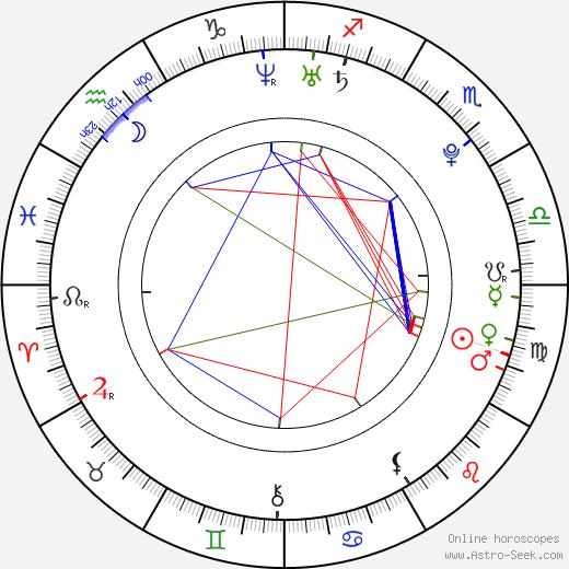 Silvestre Rasuk tema natale, oroscopo, Silvestre Rasuk oroscopi gratuiti, astrologia