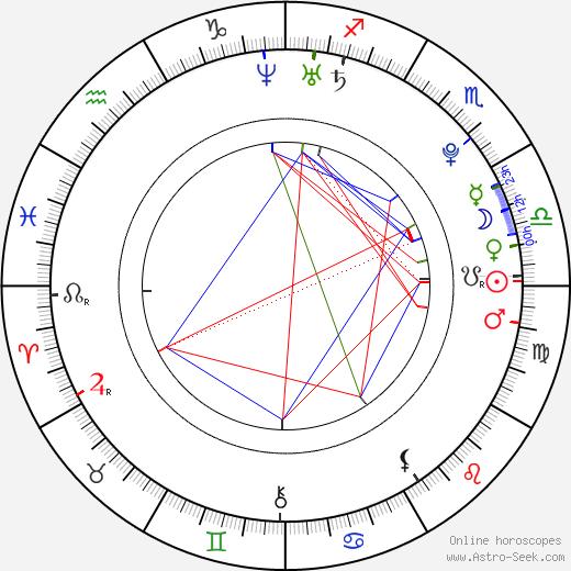 Spencer Treat Clark birth chart, Spencer Treat Clark astro natal horoscope, astrology