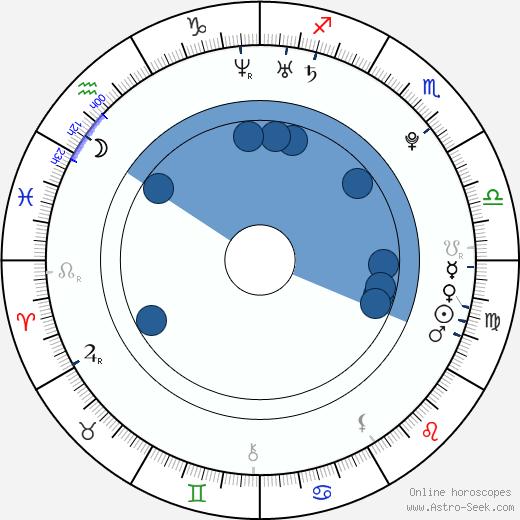 Tijani Belaid wikipedia, horoscope, astrology, instagram