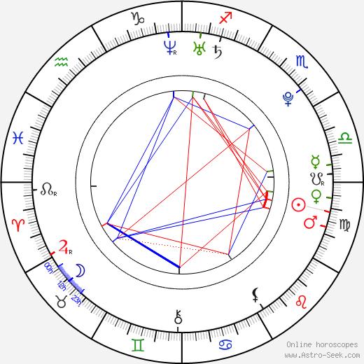 Tyler Hoechlin astro natal birth chart, Tyler Hoechlin horoscope, astrology