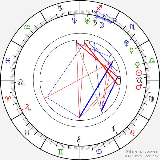 Valeria Sokolova день рождения гороскоп, Valeria Sokolova Натальная карта онлайн