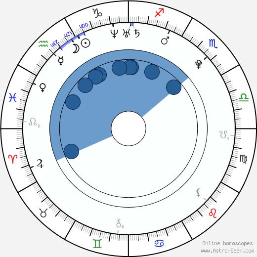 Alex Sparrow wikipedia, horoscope, astrology, instagram