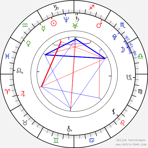 Andrew Lawrence astro natal birth chart, Andrew Lawrence horoscope, astrology