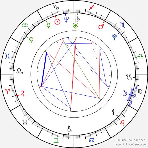 Angel Faith день рождения гороскоп, Angel Faith Натальная карта онлайн
