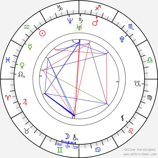 Catrin Stewart birth chart, Catrin Stewart astro natal horoscope, astrology