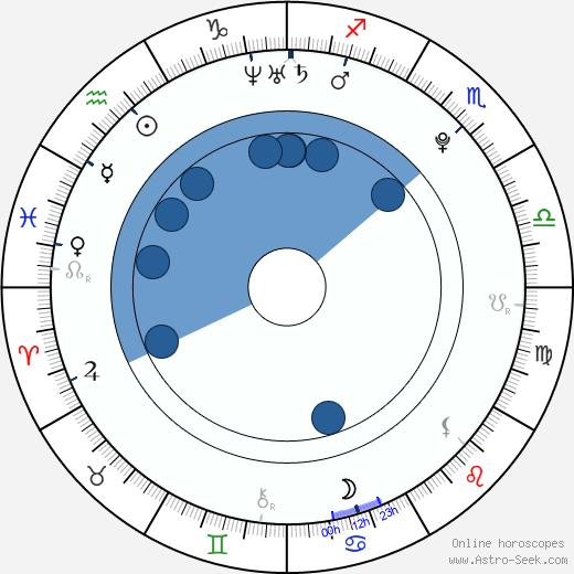 Chloé Robichaud wikipedia, horoscope, astrology, instagram