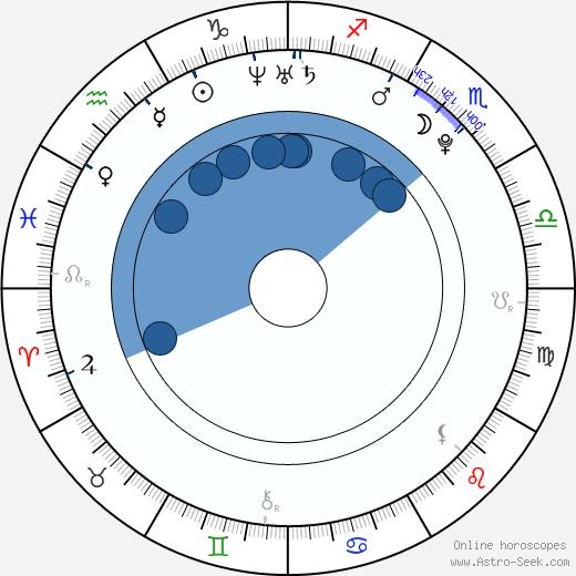 Diarmuid Noyes wikipedia, horoscope, astrology, instagram