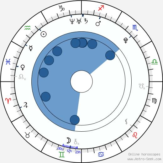 Eliška Hájková wikipedia, horoscope, astrology, instagram