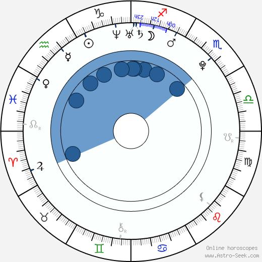 FKA twigs wikipedia, horoscope, astrology, instagram