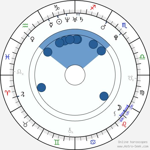 Haley Bennett wikipedia, horoscope, astrology, instagram