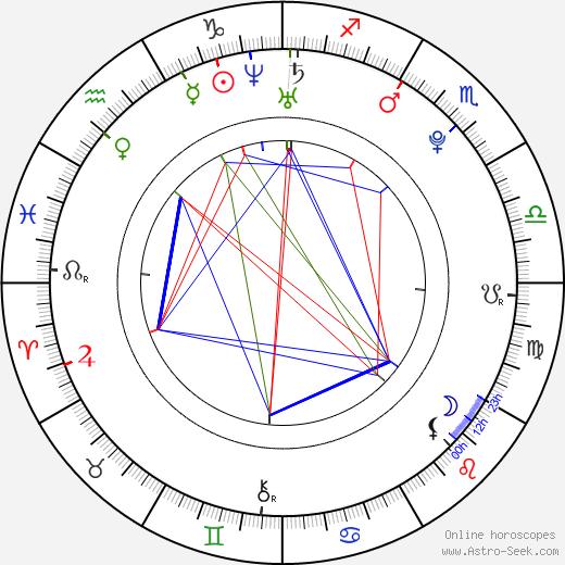 Хейли Беннетт Haley Bennett день рождения гороскоп, Haley Bennett Натальная карта онлайн