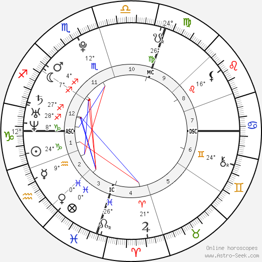James Michael Farnham birth chart, biography, wikipedia 2018, 2019