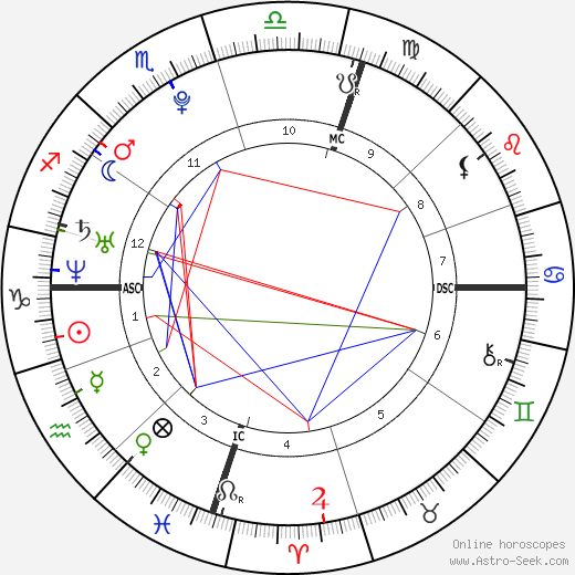 James Michael Farnham astro natal birth chart, James Michael Farnham horoscope, astrology