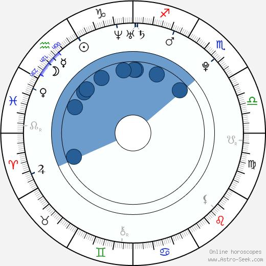 Jeffrén Suárez wikipedia, horoscope, astrology, instagram