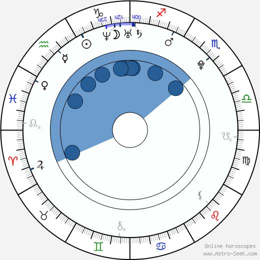 Jonathan Keltz wikipedia, horoscope, astrology, instagram