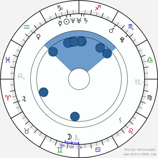 Jonny Evans wikipedia, horoscope, astrology, instagram