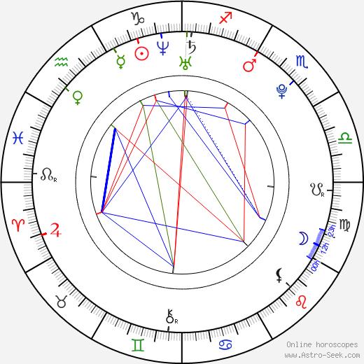 Milan Halaška день рождения гороскоп, Milan Halaška Натальная карта онлайн